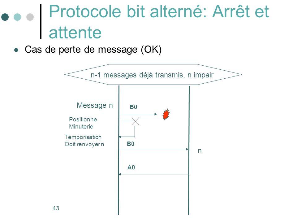 43 Protocole bit alterné: Arrêt et attente Cas de perte de message (OK) Message n Temporisation Doit renvoyer n B0 Positionne Minuterie n n-1 messages