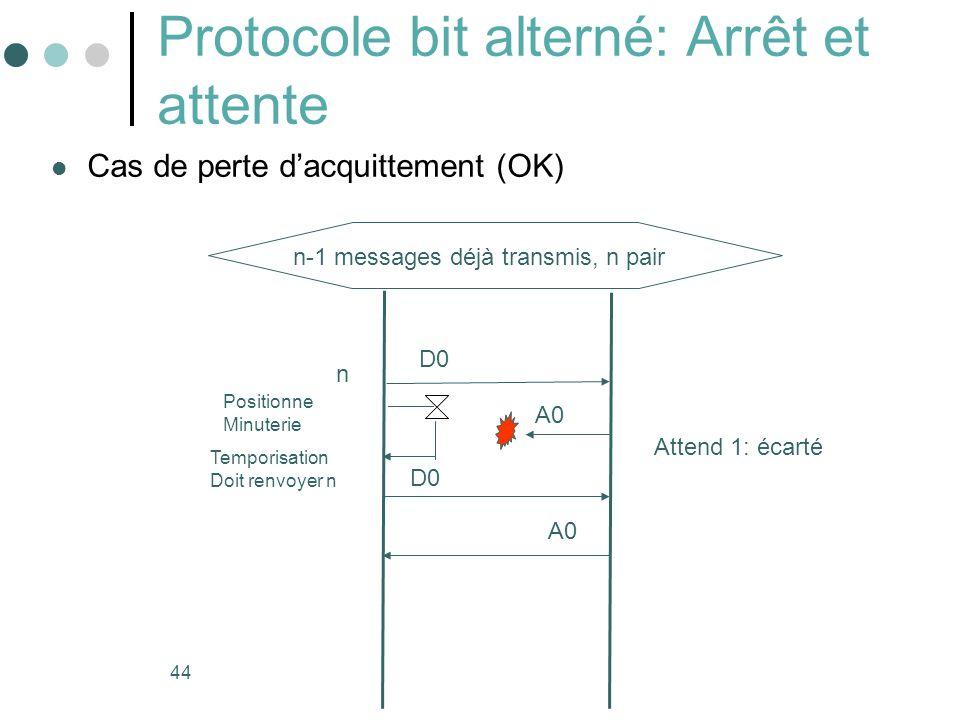 44 Protocole bit alterné: Arrêt et attente Cas de perte dacquittement (OK) Attend 1: écarté n Temporisation Doit renvoyer n D0 Positionne Minuterie A0