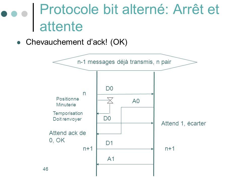 46 Protocole bit alterné: Arrêt et attente Chevauchement dack! (OK) Temporisation Doit renvoyer D0 Positionne Minuterie Attend 1, écarter A0 Attend ac