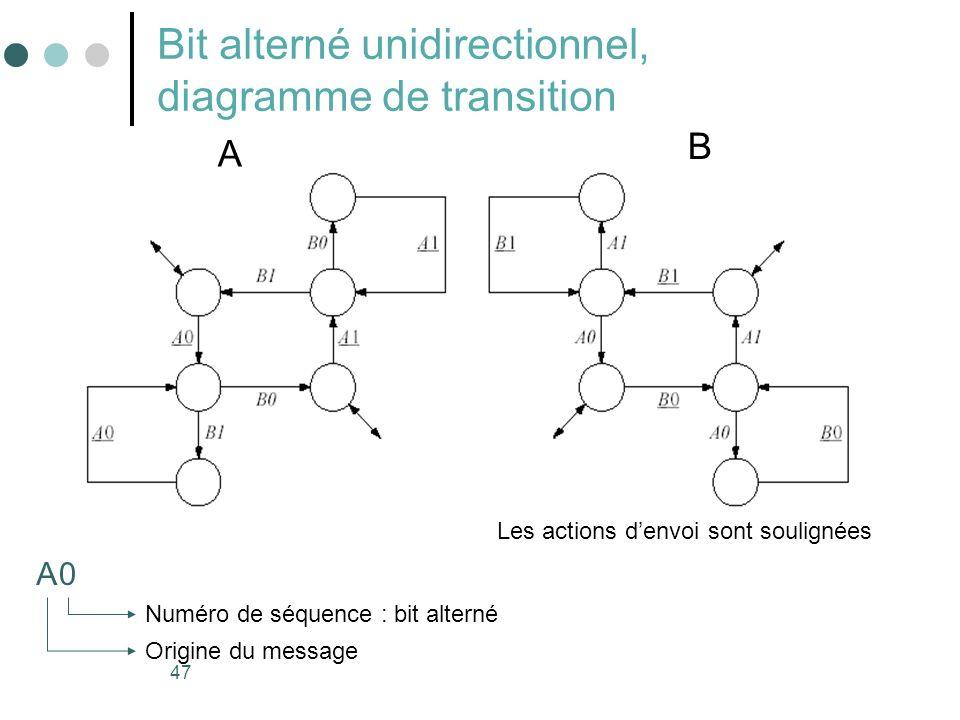 47 Bit alterné unidirectionnel, diagramme de transition A Origine du message Numéro de séquence : bit alterné 0 Les actions denvoi sont soulignées A B