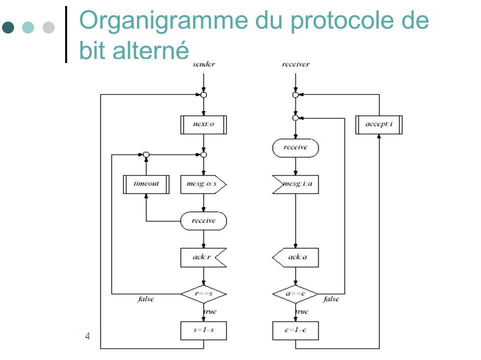 48 Organigramme du protocole de bit alterné