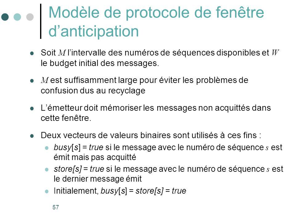57 Modèle de protocole de fenêtre danticipation Soit M lintervalle des numéros de séquences disponibles et W le budget initial des messages. M est suf