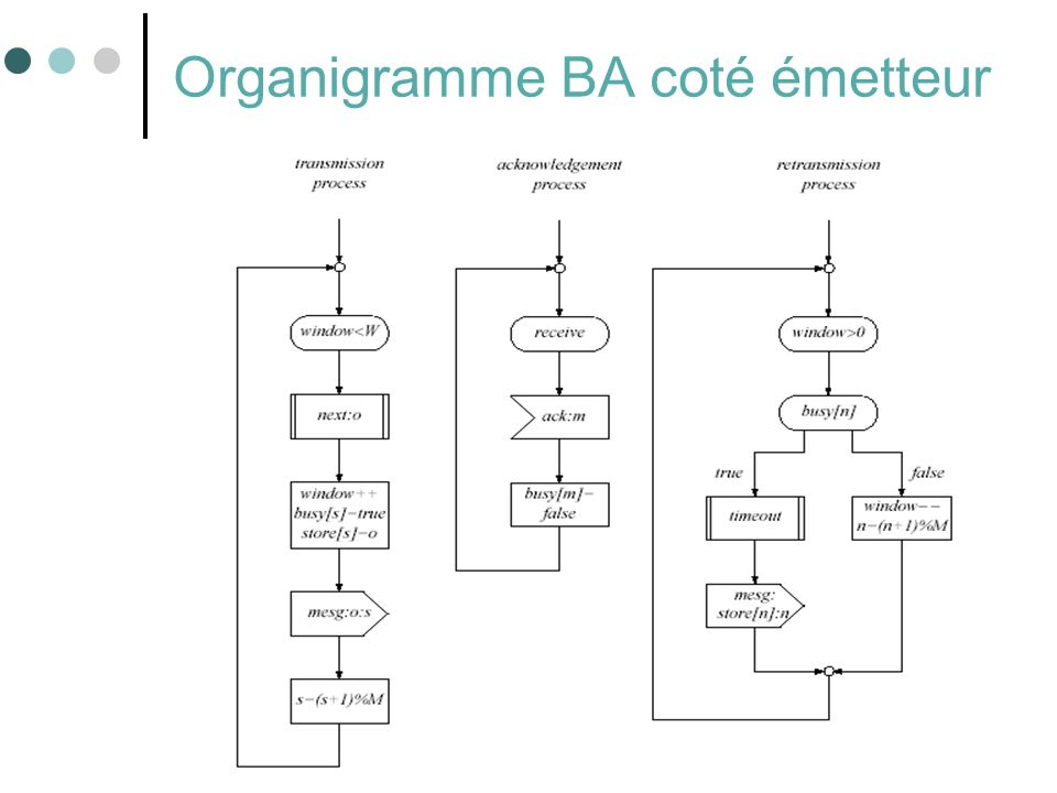 59 Organigramme BA coté émetteur
