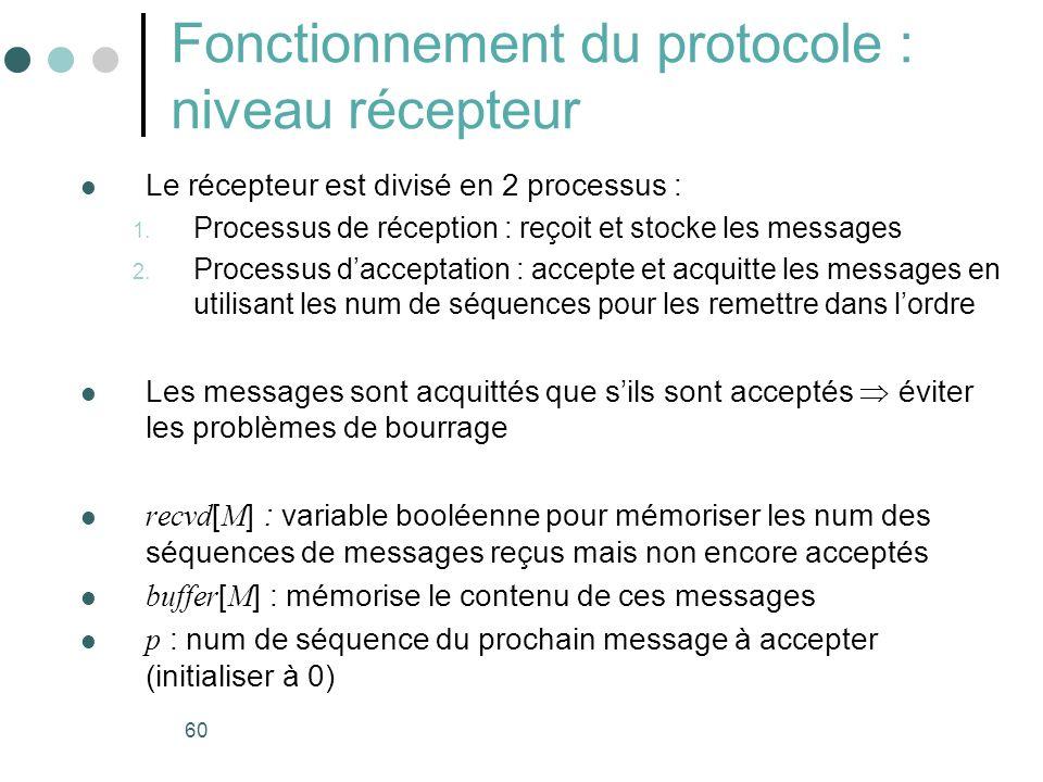 60 Fonctionnement du protocole : niveau récepteur Le récepteur est divisé en 2 processus : 1. Processus de réception : reçoit et stocke les messages 2