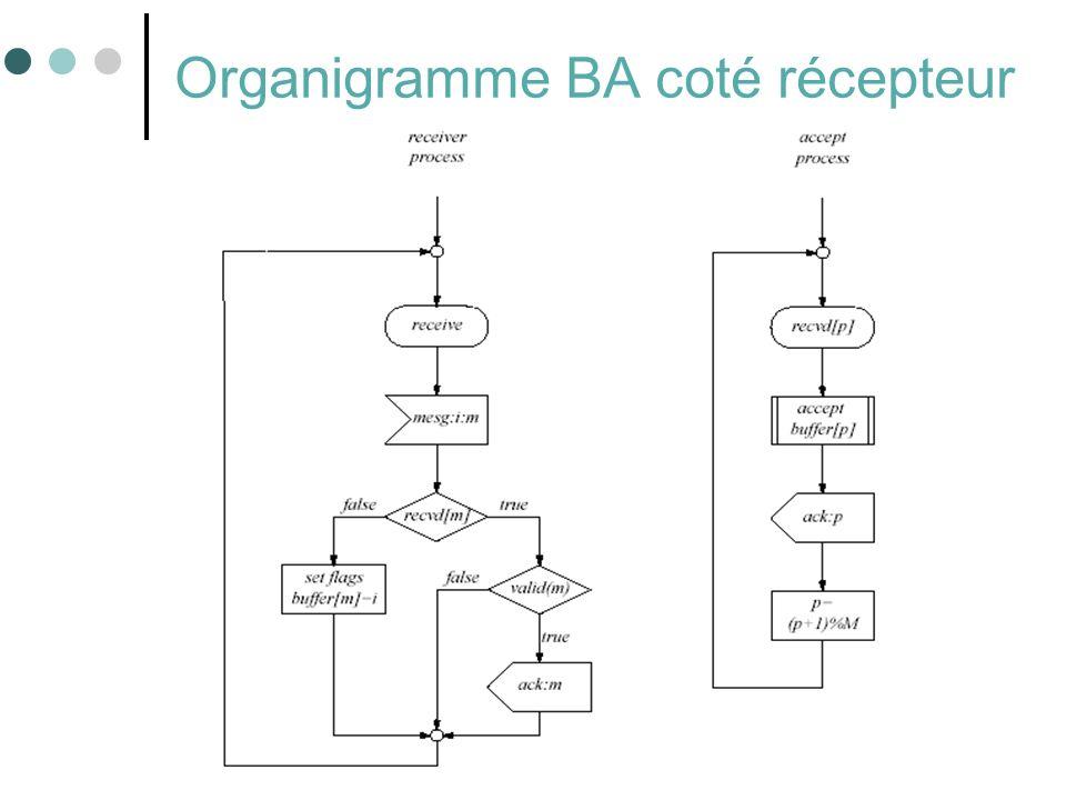 62 Organigramme BA coté récepteur