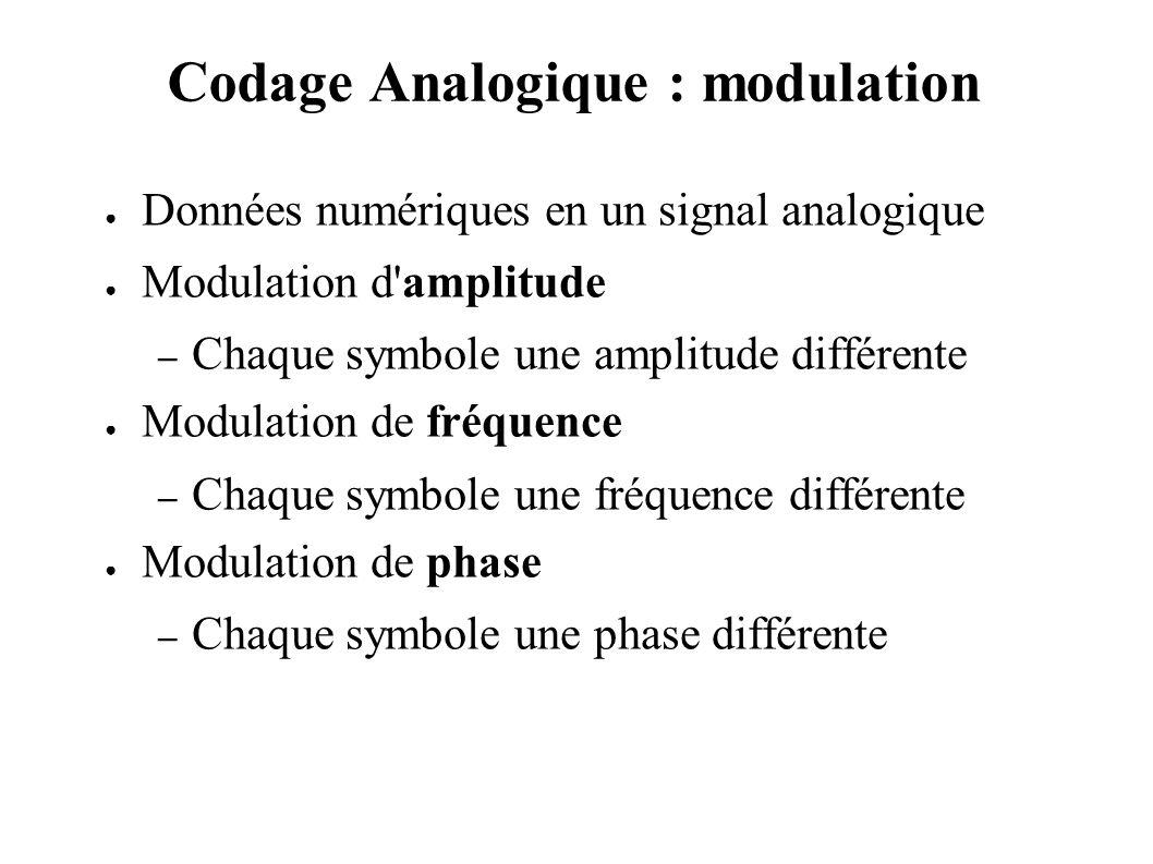 Codage Analogique : modulation Données numériques en un signal analogique Modulation d'amplitude – Chaque symbole une amplitude différente Modulation