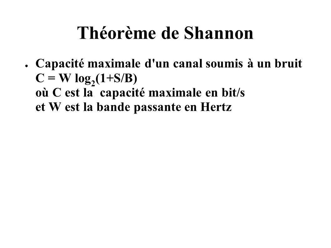 Théorème de Shannon Capacité maximale d'un canal soumis à un bruit C = W log 2 (1+S/B) où C est la capacité maximale en bit/s et W est la bande passan