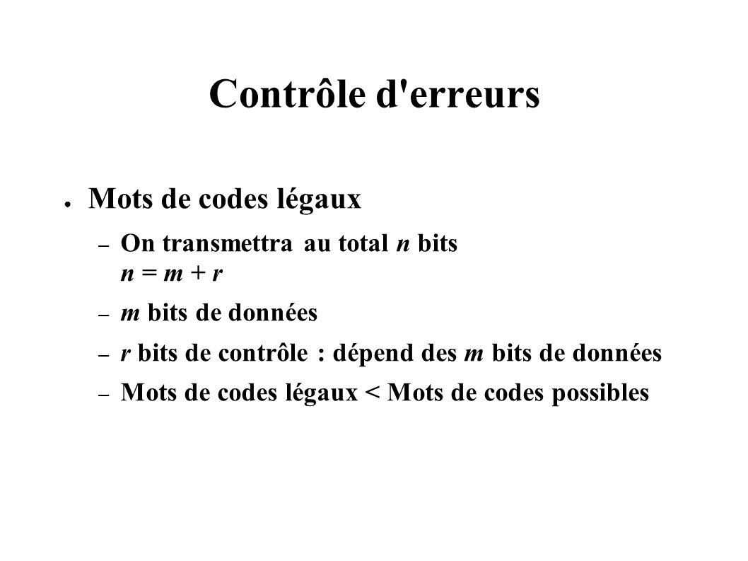 Contrôle d'erreurs Mots de codes légaux – On transmettra au total n bits n = m + r – m bits de données – r bits de contrôle : dépend des m bits de don