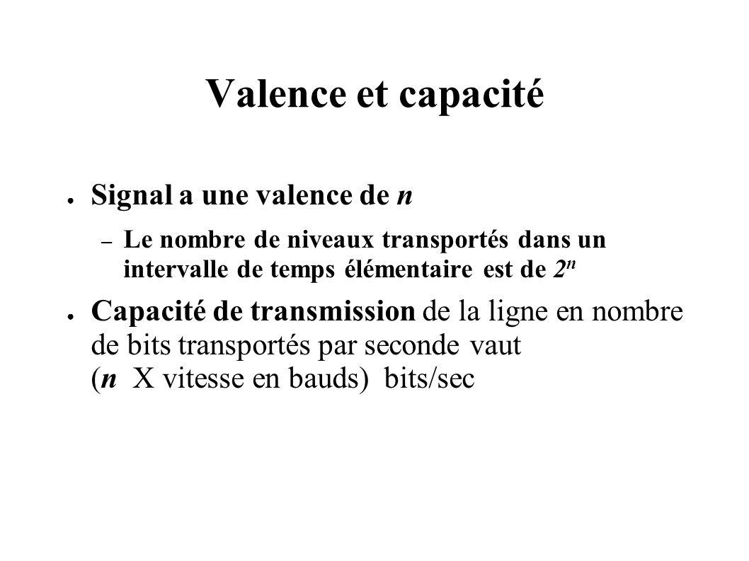 Valence et capacité Signal a une valence de n – Le nombre de niveaux transportés dans un intervalle de temps élémentaire est de 2 n Capacité de transm