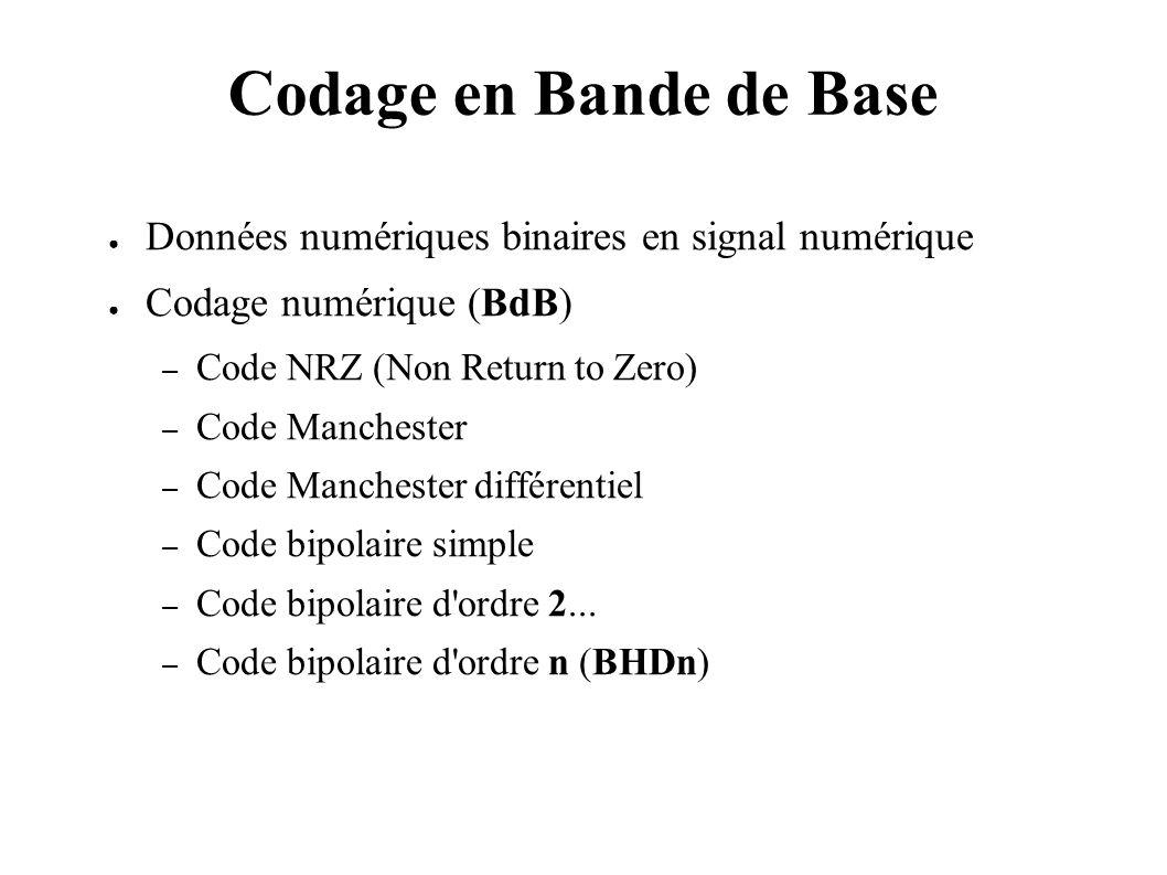 Codage en Bande de Base Données numériques binaires en signal numérique Codage numérique (BdB) – Code NRZ (Non Return to Zero) – Code Manchester – Cod