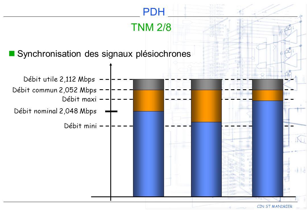 CIN ST MANDRIER PDH TNM 2/8 Synchronisation des signaux plésiochrones Débit nominal 2,048 Mbps Débit maxi Débit mini Débit commun 2,052 Mbps Débit utile 2,112 Mbps