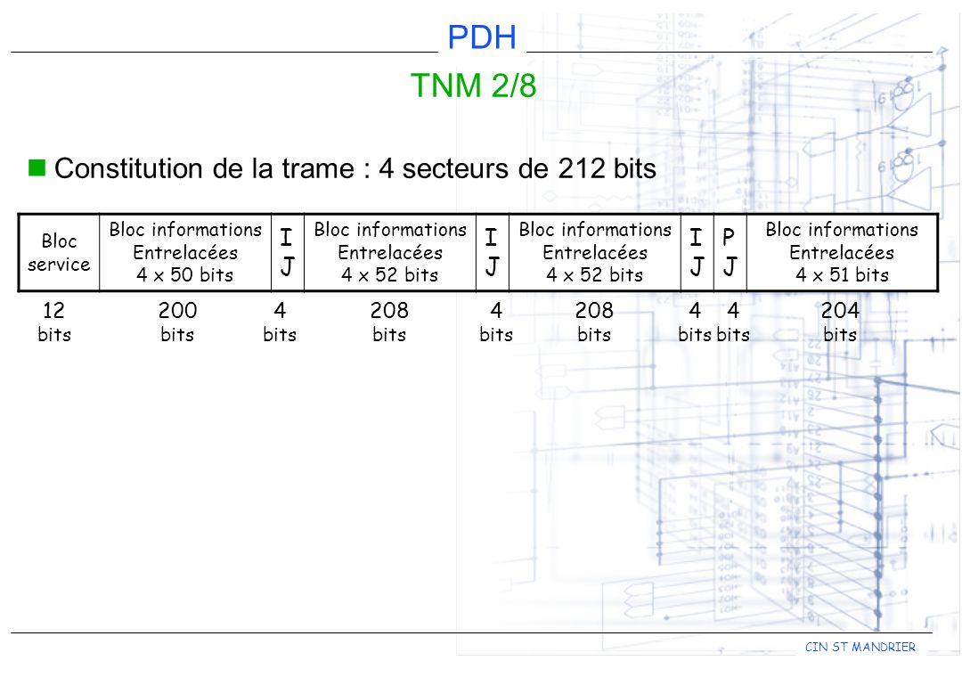 CIN ST MANDRIER PDH TNM 2/8 Constitution de la trame : 4 secteurs de 212 bits Bloc service Bloc informations Entrelacées 4 x 50 bits IJIJ Bloc informations Entrelacées 4 x 52 bits IJIJ Bloc informations Entrelacées 4 x 52 bits IJIJ PJPJ Bloc informations Entrelacées 4 x 51 bits 12 bits 200 bits 4 bits 4 bits 4 bits 4 bits 208 bits 208 bits 204 bits
