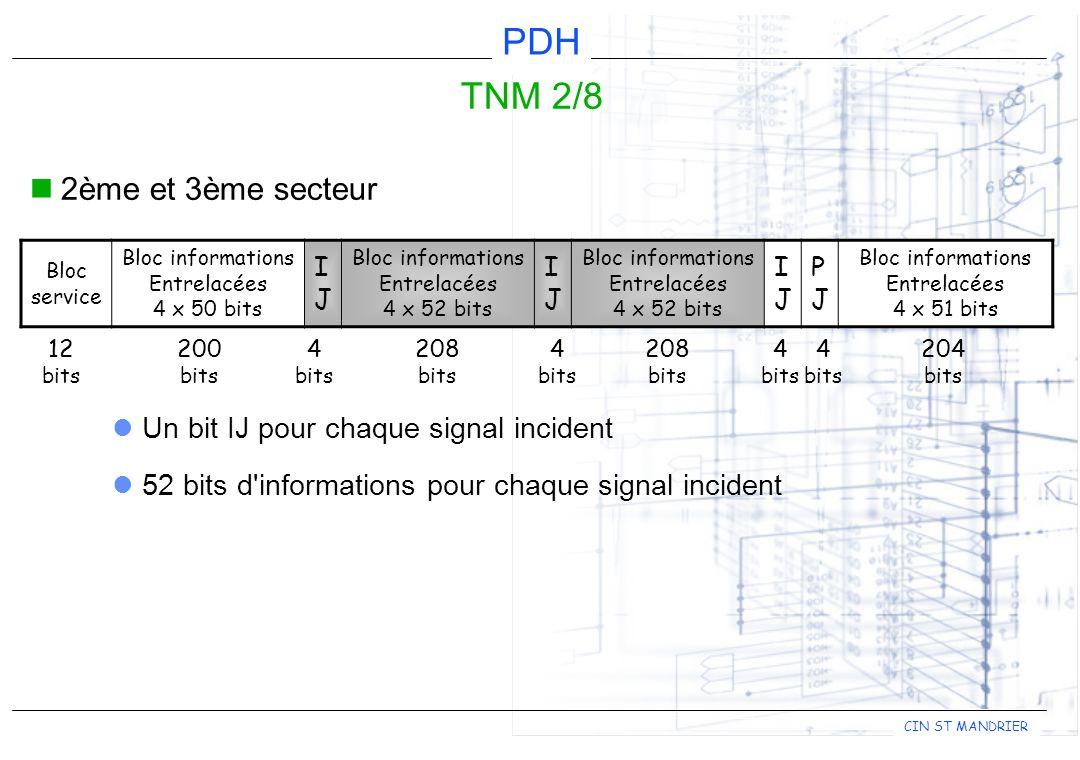 CIN ST MANDRIER PDH TNM 2/8 2ème et 3ème secteur Bloc service Bloc informations Entrelacées 4 x 50 bits IJIJ Bloc informations Entrelacées 4 x 52 bits IJIJ Bloc informations Entrelacées 4 x 52 bits IJIJ PJPJ Bloc informations Entrelacées 4 x 51 bits 12 bits 200 bits 4 bits 4 bits 4 bits 4 bits 208 bits 208 bits 204 bits Un bit IJ pour chaque signal incident 52 bits d informations pour chaque signal incident