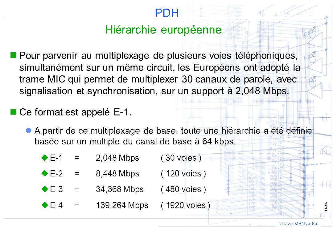 CIN ST MANDRIER PDH 06-96 Hiérarchie européenne Pour parvenir au multiplexage de plusieurs voies téléphoniques, simultanément sur un même circuit, les Européens ont adopté la trame MIC qui permet de multiplexer 30 canaux de parole, avec signalisation et synchronisation, sur un support à 2,048 Mbps.