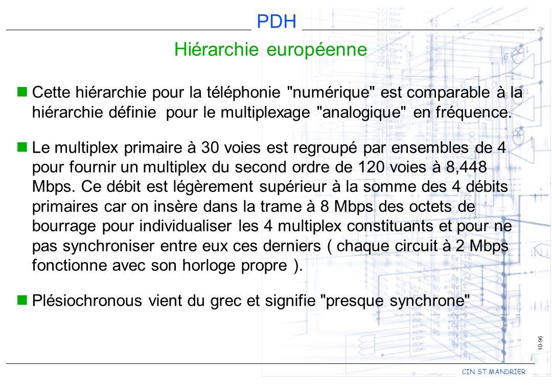 CIN ST MANDRIER PDH 10-96 Hiérarchie européenne Cette hiérarchie pour la téléphonie