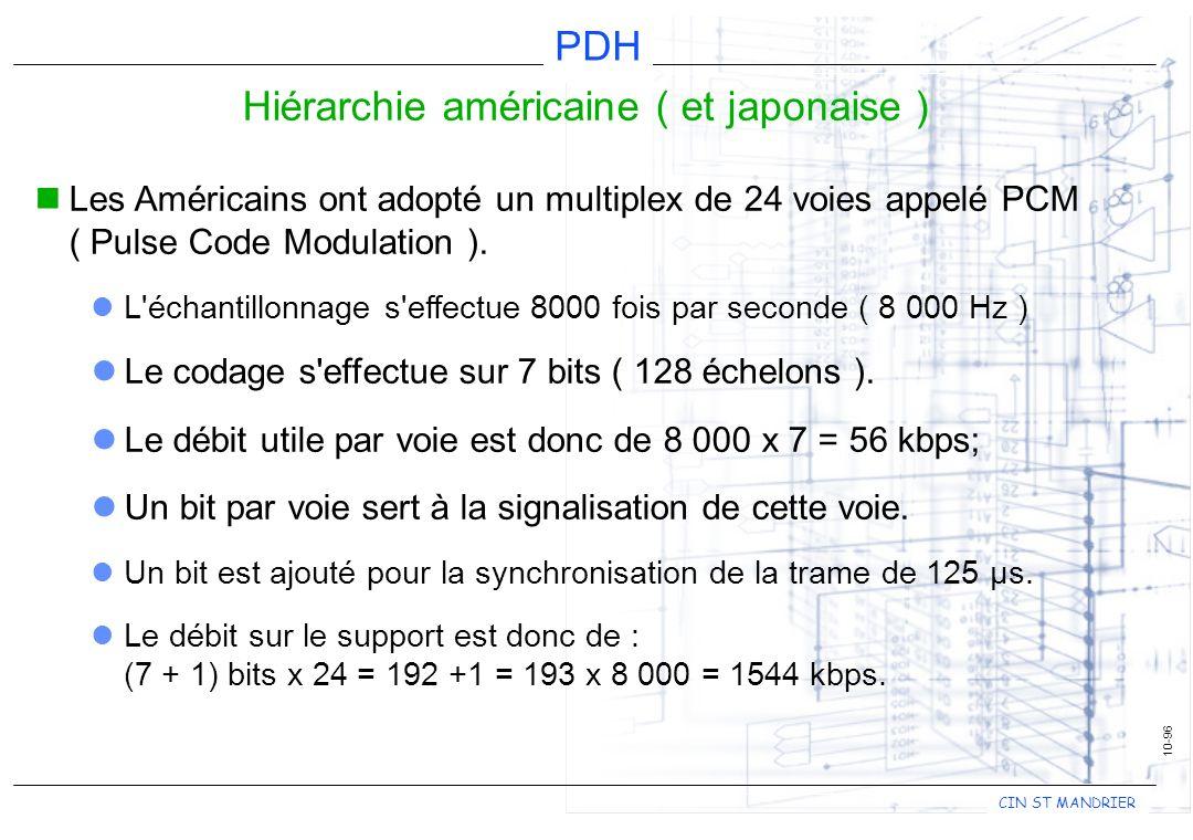 CIN ST MANDRIER PDH 10-96 Hiérarchie américaine ( et japonaise ) Les Américains ont adopté un multiplex de 24 voies appelé PCM ( Pulse Code Modulation ).