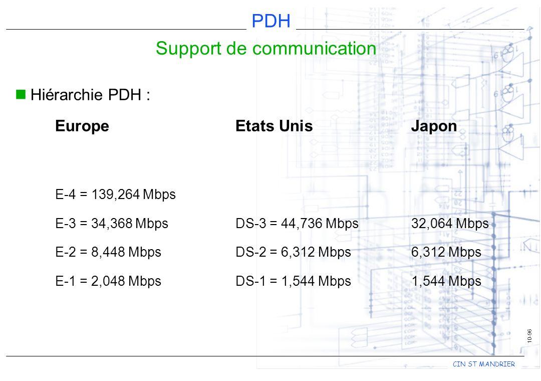 CIN ST MANDRIER PDH 10-96 Support de communication Hiérarchie PDH : EuropeEtats UnisJapon E-4 = 139,264 Mbps E-3 = 34,368 MbpsDS-3 = 44,736 Mbps32,064 Mbps E-2 = 8,448 MbpsDS-2 = 6,312 Mbps 6,312 Mbps E-1 = 2,048 MbpsDS-1 = 1,544 Mbps 1,544 Mbps