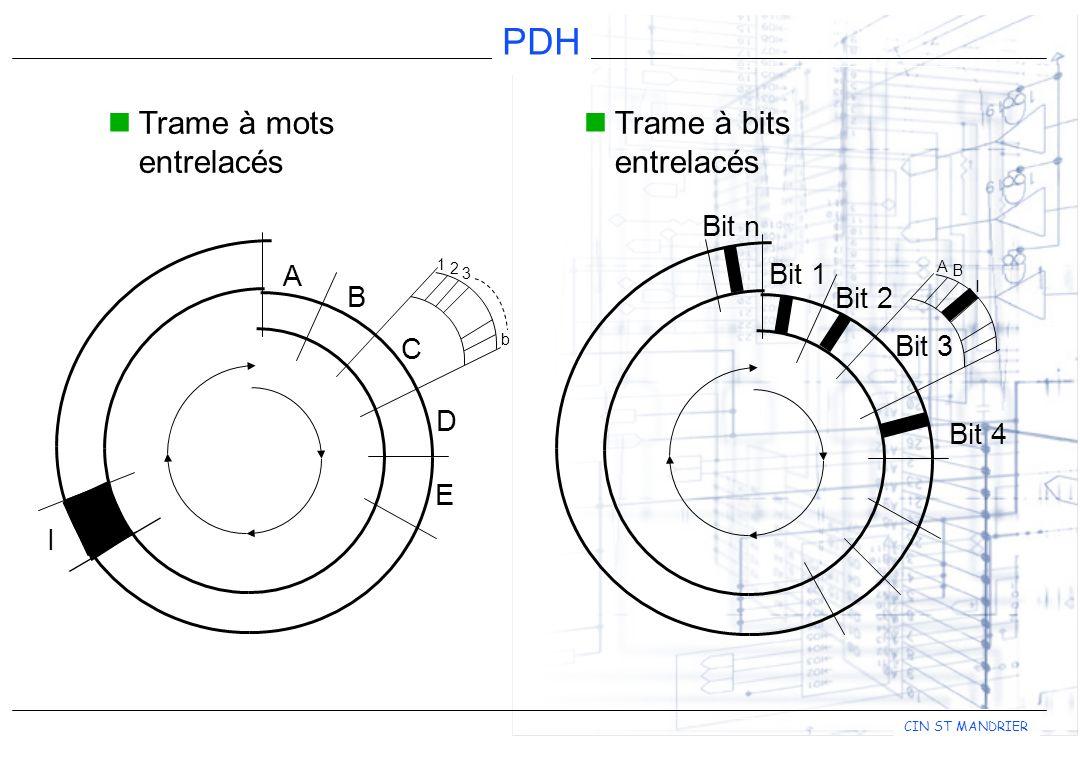 CIN ST MANDRIER PDH Multiplexage Hiérarchie PDH Européenne : MUX ordre 1 (Trame MIC)2,048 Mbps = ± 5.10 -5 (± 102 bits) MUX ordre 2 (TNM 2/8)8,448 Mbps = ± 3.10 -5 (± 253 bits) MUX ordre 3 (TNM 8/34)34,368 Mbps = ± 2.10 -5 (± 687 bits) MUX ordre 4 (TNM 34/140)139,264 Mbps = ± 1,5.10 -5 (± 2089 bits)