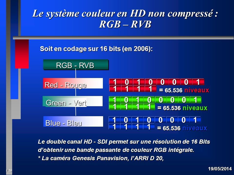10 F 19/05/2014 Le système couleur en HD non compressé : RGB – RVB Red - Rouge Blue - Bleu Green - Vert RGB - RVB Soit en codage sur 16 bits (en 2006): = 65.536 niveaux 1 01010010 111 1 01010010 111 1 01010010 111 Le double canal HD - SDI permet sur une résolution de 16 Bits dobtenir une bande passante de couleur RGB intégrale.