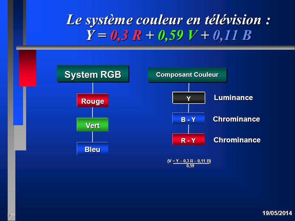 11 F 19/05/2014 Vert Bleu Rouge System RGB R - Y B - Y Y Composant Couleur Luminance Chrominance Chrominance (V = Y – 0,3 R – 0,11 B) 0,59 0,59 Le système couleur en télévision : Y = 0,3 R + 0,59 V + 0,11 B