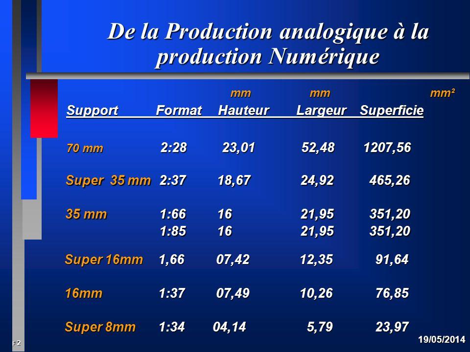 2 F 19/05/2014 De la Production analogique à la production Numérique mm mm mm² mm mm mm² Support Format Hauteur Largeur Superficie 70 mm 2:28 23,0152,48 1207,56 Super 35 mm 2:37 18,6724,92 465,26 35 mm 1:66 1621,95 351,20 1:85 1621,95 351,20 Super 16mm 1,66 07,4212,35 91,64 16mm 1:37 07,4910,26 76,85 Super 8mm1:34 04,14 5,79 23,97