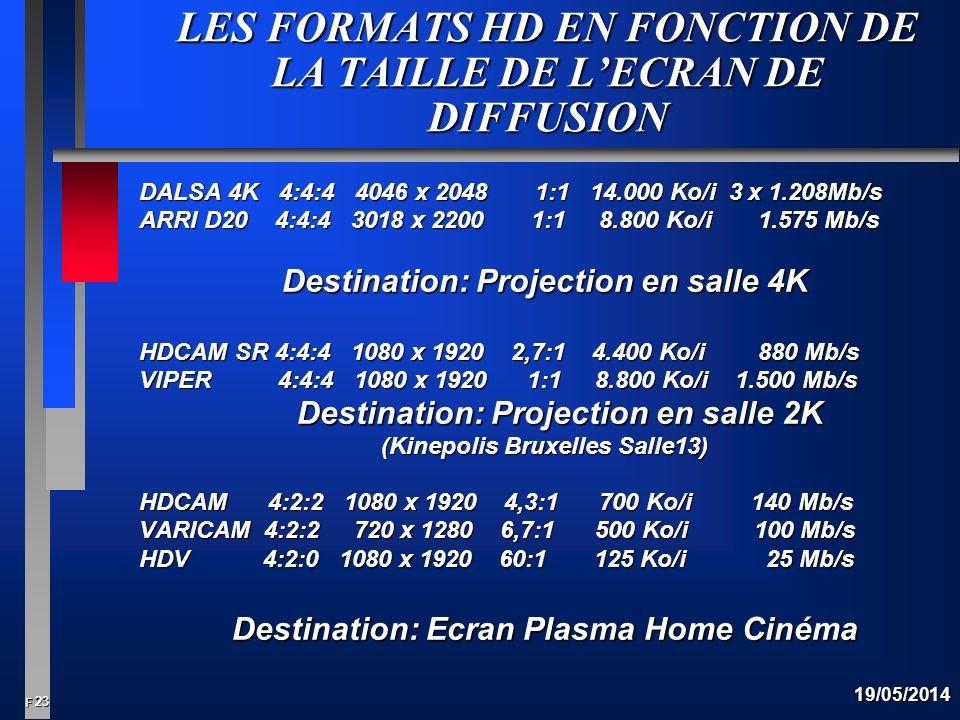 23 F 19/05/2014 LES FORMATS HD EN FONCTION DE LA TAILLE DE LECRAN DE DIFFUSION DALSA 4K 4:4:4 4046 x 2048 1:1 14.000 Ko/i 3 x 1.208Mb/s ARRI D20 4:4:4 3018 x 2200 1:1 8.800 Ko/i 1.575 Mb/s Destination: Projection en salle 4K HDCAM SR 4:4:4 1080 x 1920 2,7:1 4.400 Ko/i 880 Mb/s VIPER 4:4:4 1080 x 1920 1:1 8.800 Ko/i 1.500 Mb/s Destination: Projection en salle 2K (Kinepolis Bruxelles Salle13) HDCAM 4:2:2 1080 x 1920 4,3:1 700 Ko/i 140 Mb/s VARICAM 4:2:2 720 x 1280 6,7:1 500 Ko/i 100 Mb/s HDV 4:2:0 1080 x 1920 60:1 125 Ko/i 25 Mb/s Destination: Ecran Plasma Home Cinéma