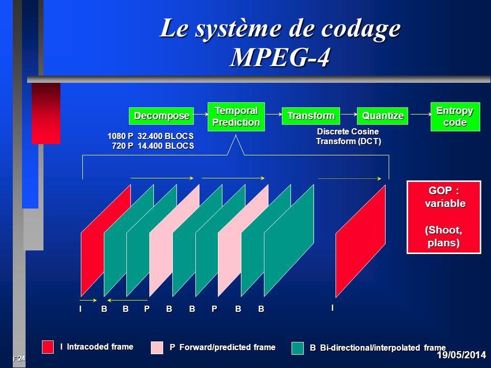 24 F 19/05/2014 Le système de codage MPEG-4 I Intracoded frame P Forward/predicted frame B Bi-directional/interpolated frame IBBPBBPBB I GOP : variable variable (Shoot, plans) Decompose TemporalPrediction TransformQuantize Entropycode Discrete Cosine Transform (DCT) 1080 P 32.400 BLOCS 720 P 14.400 BLOCS 720 P 14.400 BLOCS