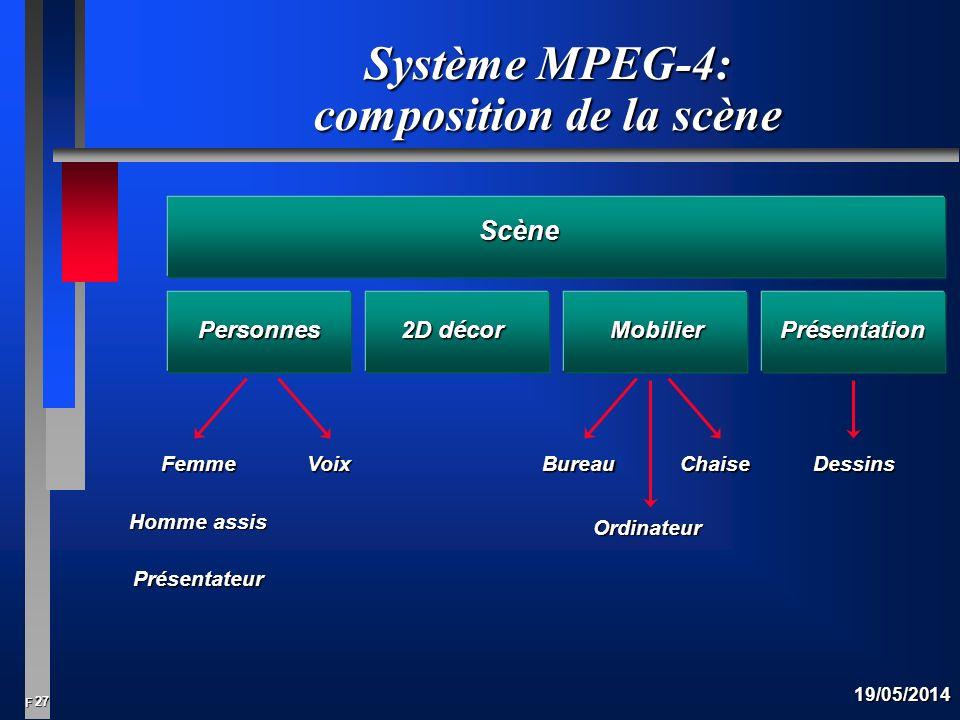 27 F 19/05/2014 Système MPEG-4: composition de la scène Personnes 2D décor MobilierPrésentation Femme Homme assis Présentateur Voix Ordinateur ChaiseBureauDessins Scène