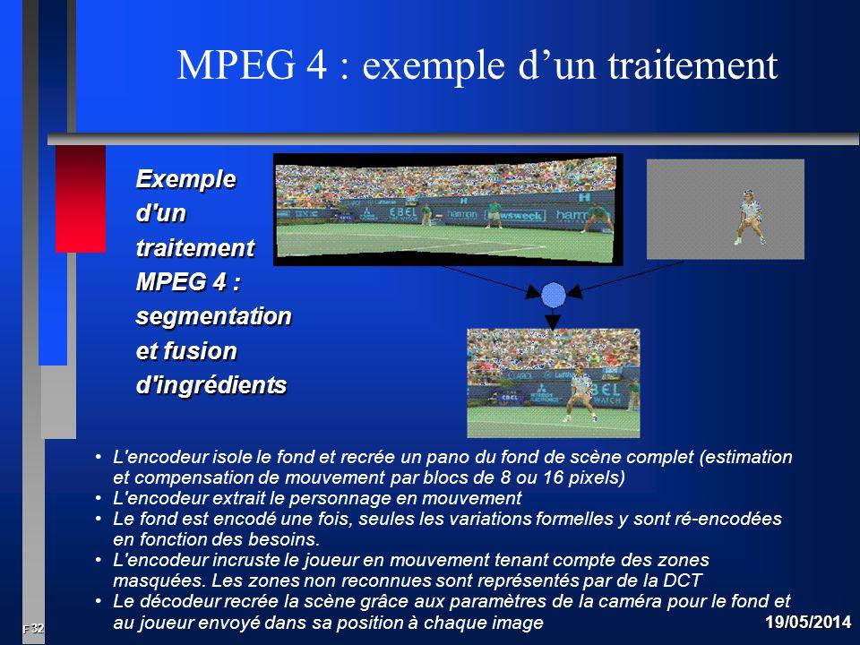 32 F 19/05/2014 MPEG 4 : exemple dun traitement L encodeur isole le fond et recrée un pano du fond de scène complet (estimation et compensation de mouvement par blocs de 8 ou 16 pixels) L encodeur extrait le personnage en mouvement Le fond est encodé une fois, seules les variations formelles y sont ré-encodées en fonction des besoins.