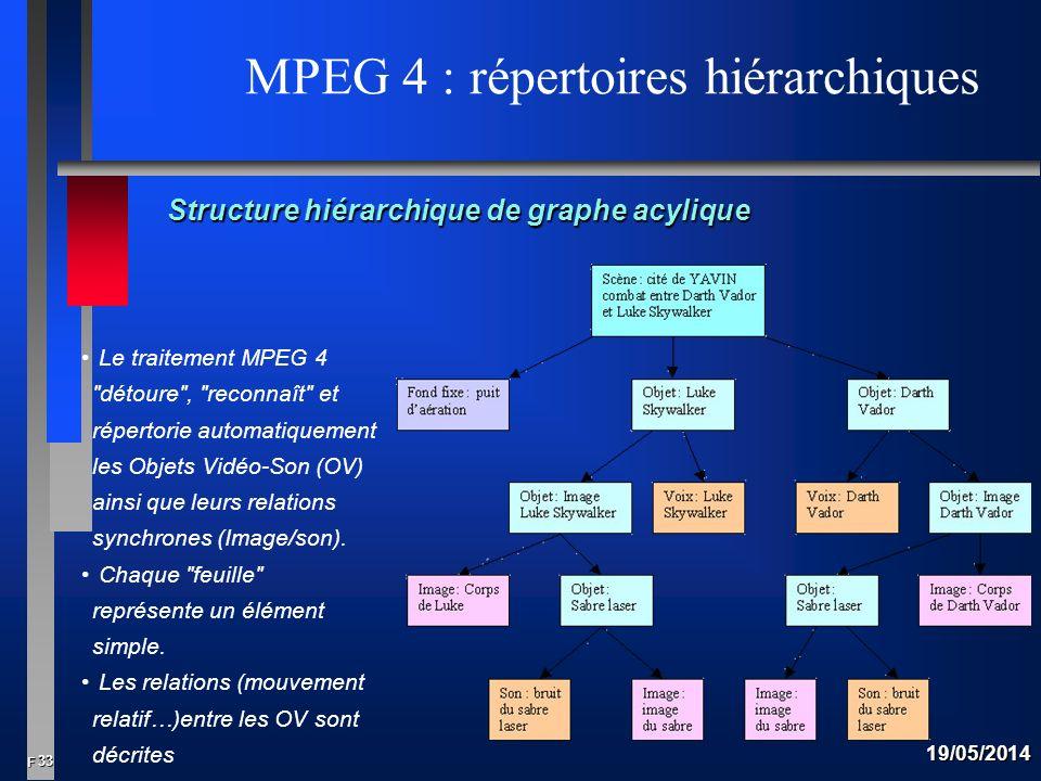 33 F 19/05/2014 MPEG 4 : répertoires hiérarchiques Le traitement MPEG 4 détoure , reconnaît et répertorie automatiquement les Objets Vidéo-Son (OV) ainsi que leurs relations synchrones (Image/son).