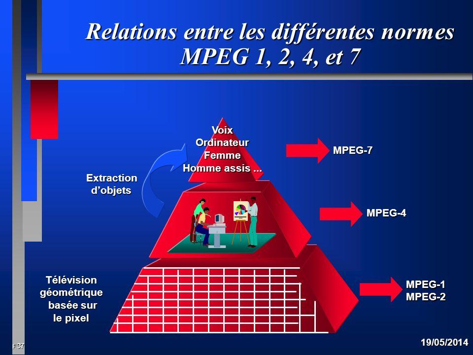 37 F 19/05/2014 Extraction dobjets Relations entre les différentes normes MPEG 1, 2, 4, et 7 MPEG-7 MPEG-4 MPEG-1 MPEG-2 VoixOrdinateurFemme Homme assis...