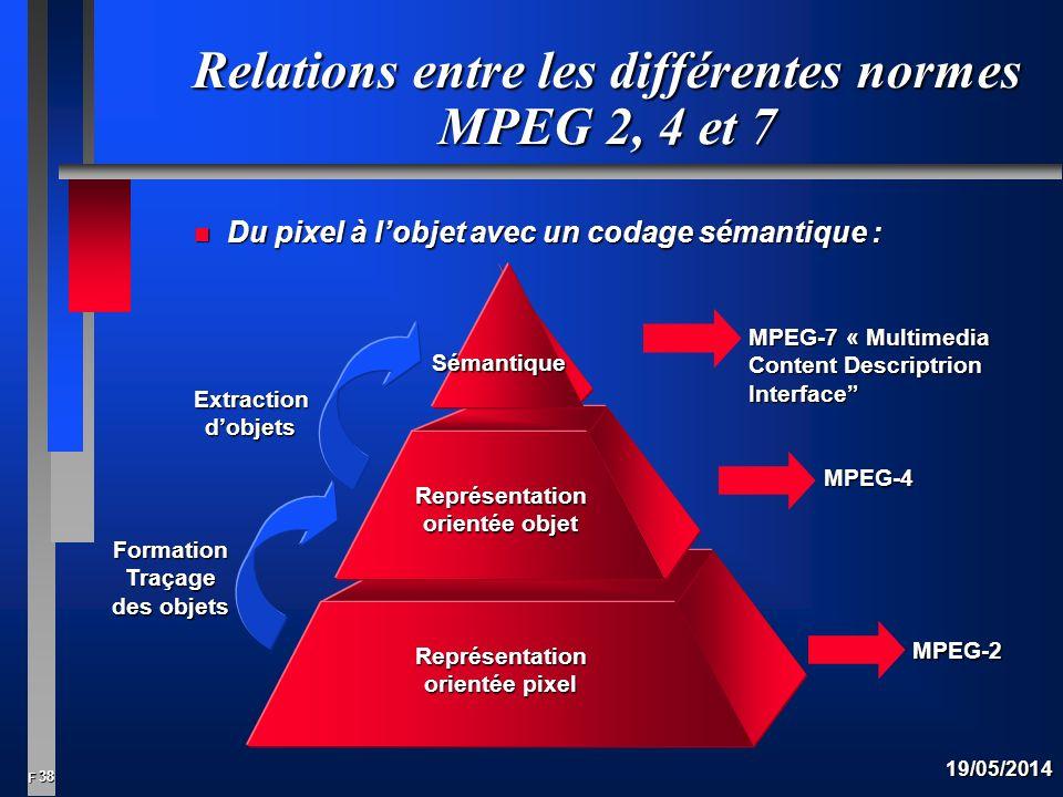 38 F 19/05/2014 Extraction dobjets Relations entre les différentes normes MPEG 2, 4 et 7 n Du pixel à lobjet avec un codage sémantique : MPEG-7 « Multimedia Content Descriptrion Interface MPEG-4 MPEG-2 Sémantique Représentation orientée objet Représentation orientée pixel Formation Traçage des objets