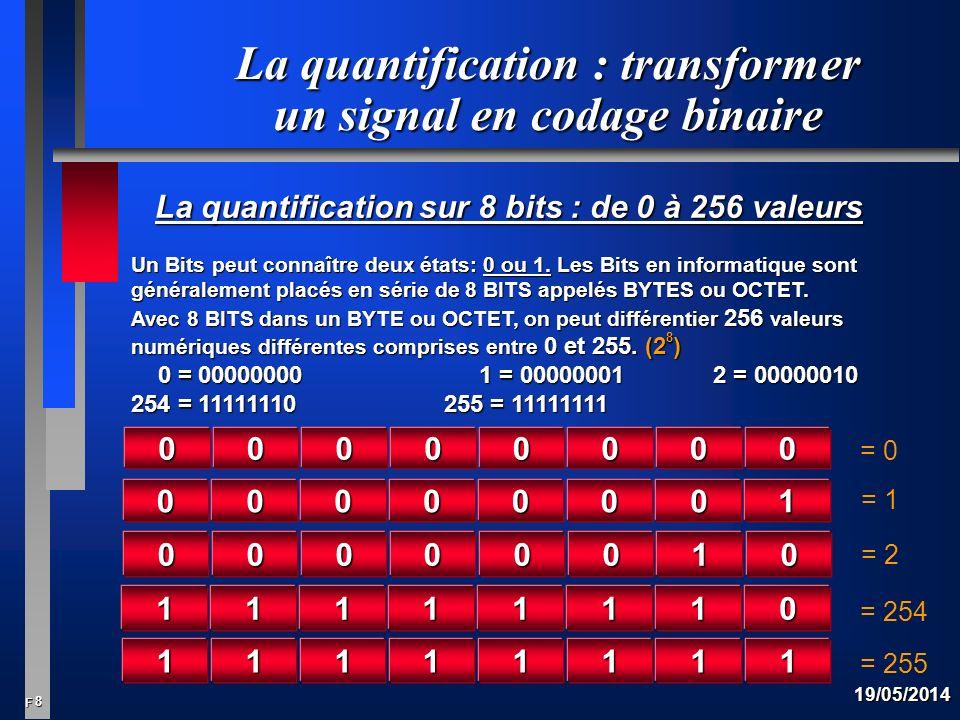 8 F 19/05/2014 La quantification : transformer un signal en codage binaire La quantification sur 8 bits : de 0 à 256 valeurs Un Bits peut connaître deux états: 0 ou 1.