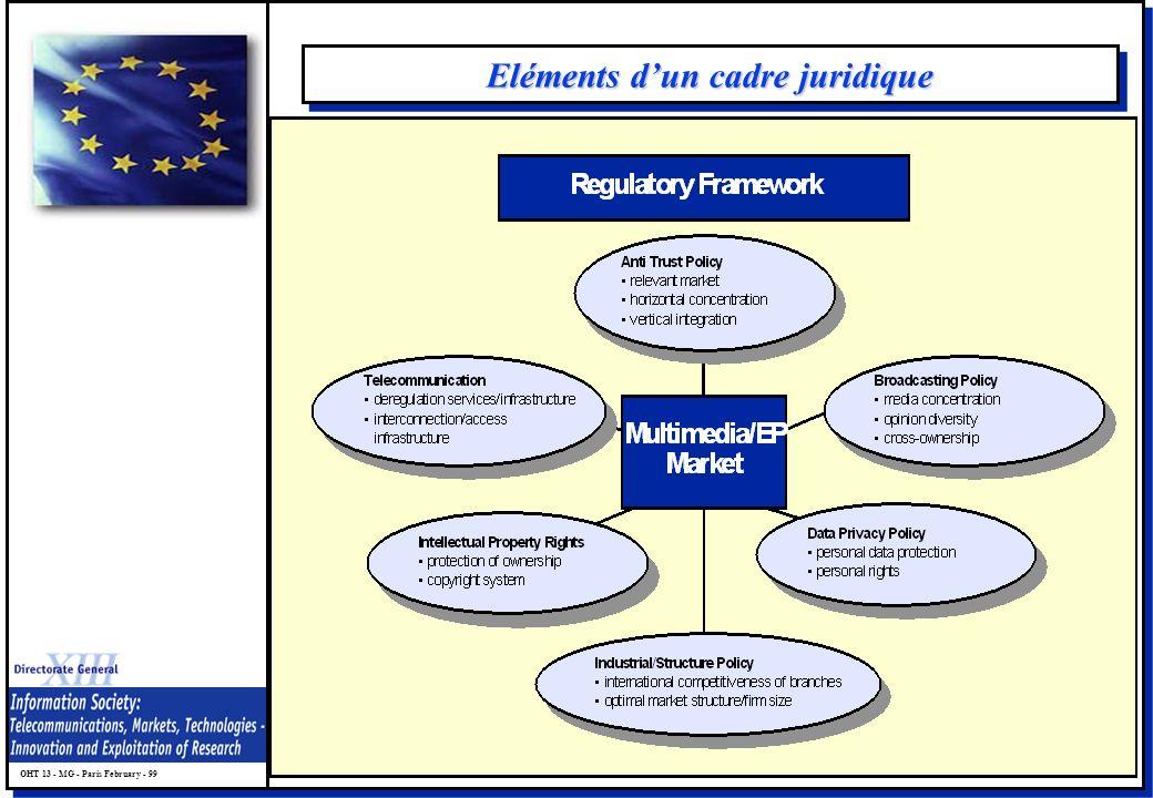 OHT 13 - MG - Paris February - 99 Eléments dun cadre juridique
