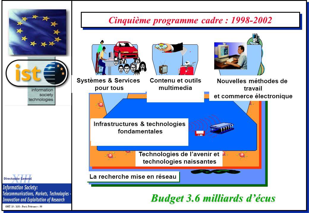 OHT 19 - MG - Paris February - 99 Cinquième programme cadre : 1998-2002 Budget 3.6 milliards décus La recherche mise en réseau Technologies de lavenir