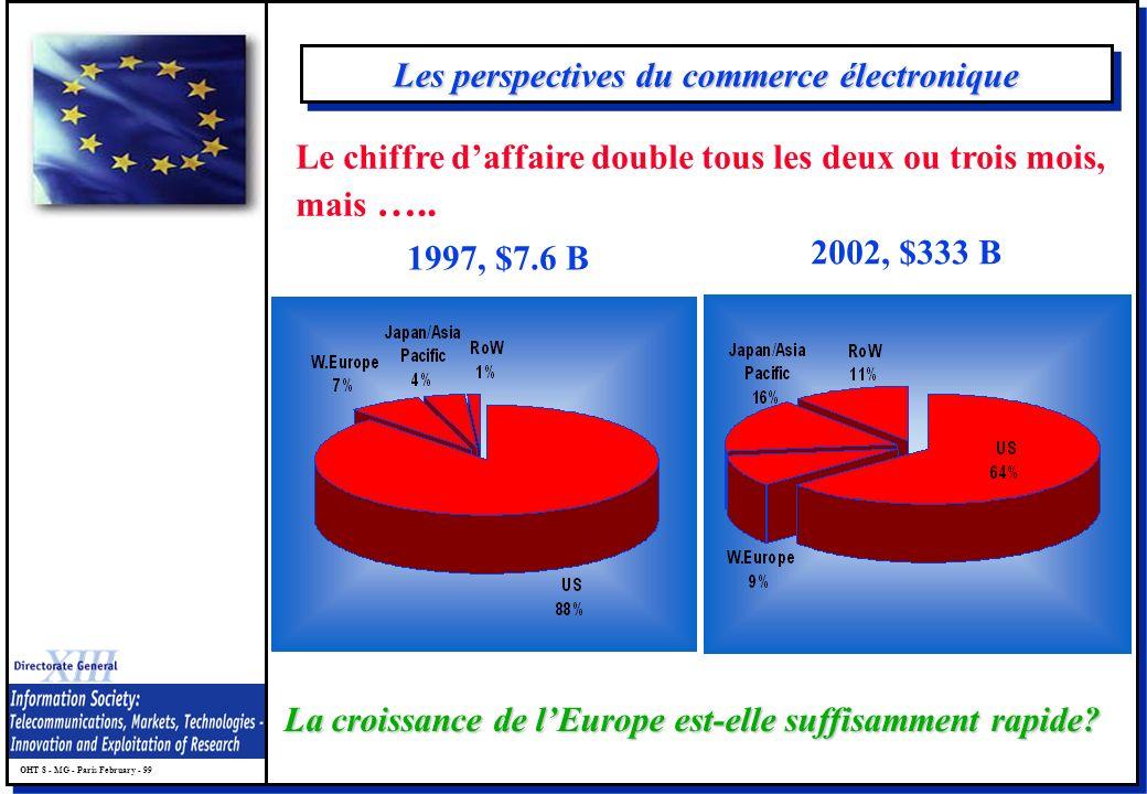 OHT 8 - MG - Paris February - 99 Les perspectives du commerce électronique 1997, $7.6 B 2002, $333 B La croissance de lEurope est-elle suffisamment rapide.