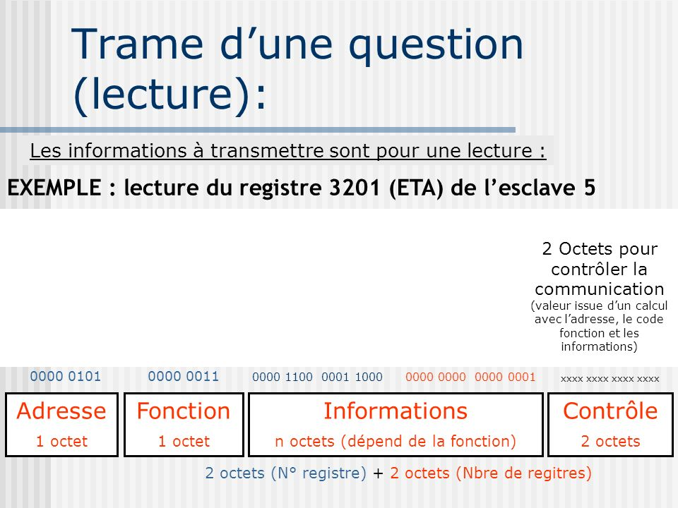 EXEMPLE : lecture du registre 3201 (ETA) de lesclave 5 Trame dune question (lecture): Adresse 1 octet Fonction 1 octet Informations n octets (dépend d