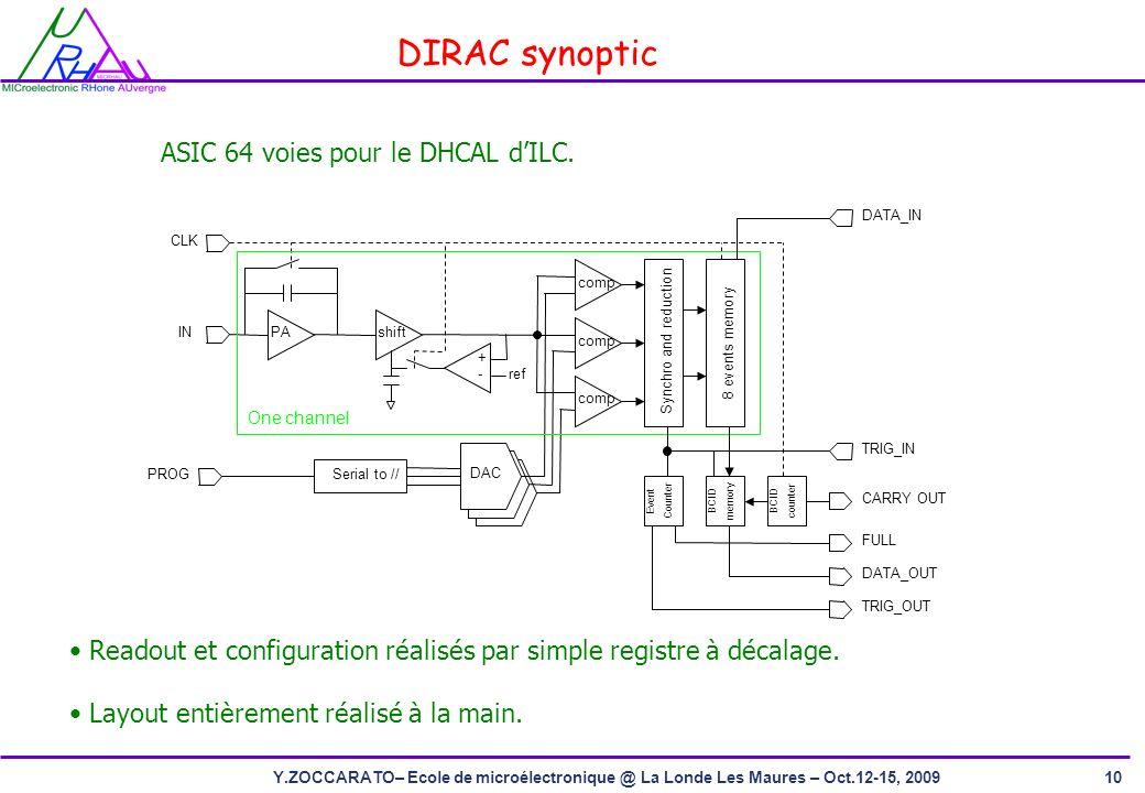 10Y.ZOCCARATO– Ecole de microélectronique @ La Londe Les Maures – Oct.12-15, 2009 DIRAC synoptic ASIC 64 voies pour le DHCAL dILC.