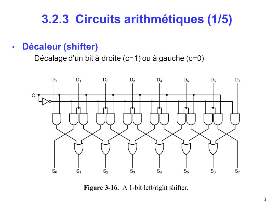 4 3.2.3 Circuits arithmétiques (2/5) Additionneur 1-bit : le demi additionneur Seulement destiné pour une addition de 2 bits