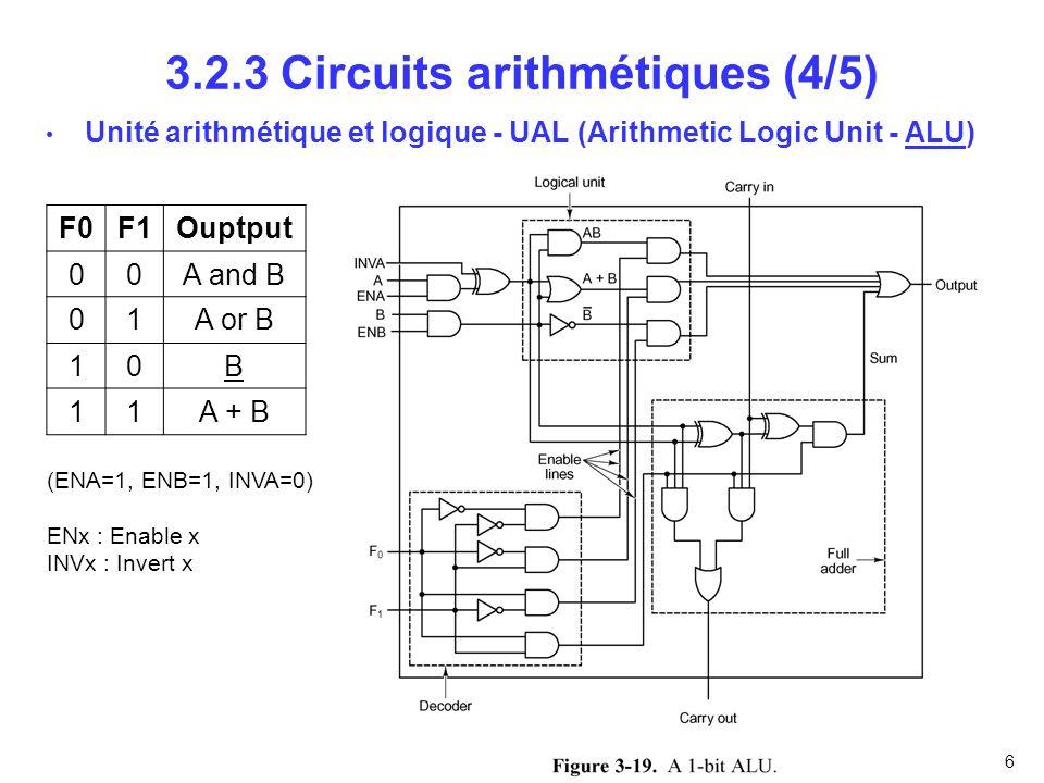 6 3.2.3 Circuits arithmétiques (4/5) Unité arithmétique et logique - UAL (Arithmetic Logic Unit - ALU) F0F1Ouptput 00A and B 01A or B 10B 11A + B (ENA