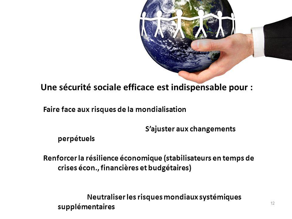 12 Une sécurité sociale efficace est indispensable pour : Faire face aux risques de la mondialisation Sajuster aux changements perpétuels Renforcer la résilience économique (stabilisateurs en temps de crises écon., financières et budgétaires) Neutraliser les risques mondiaux systémiques supplémentaires