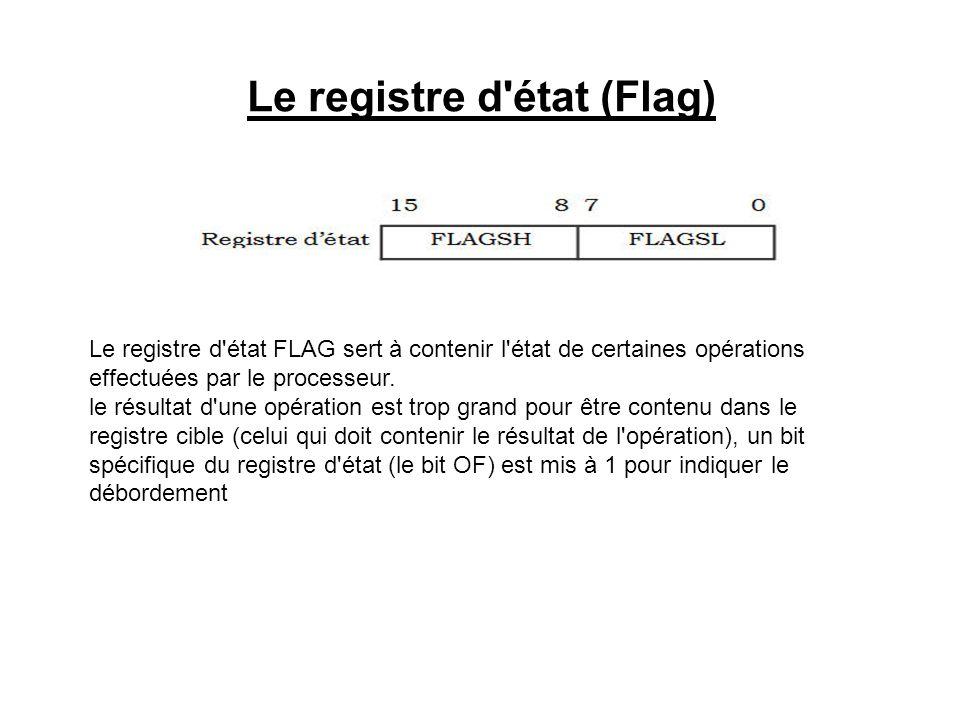 Le registre d'état (Flag) Le registre d'état FLAG sert à contenir l'état de certaines opérations effectuées par le processeur. le résultat d'une opéra