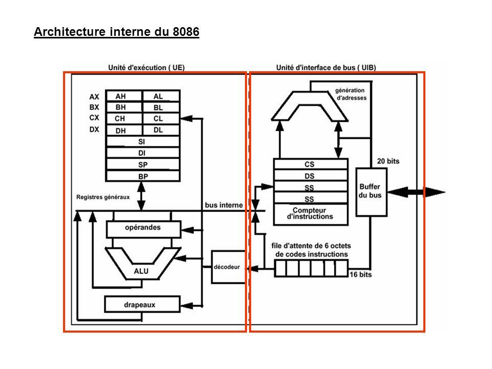Les registres segment: Le 8086 a quatre registres segments de 16 bits chacun : CS (code segment, DS (Data segment), ES (Extra segment) et SS (stack segment), ces registres sont chargés de sélectionner les différents segments de la mémoire en pointant sur le début de chacun d entre eux.
