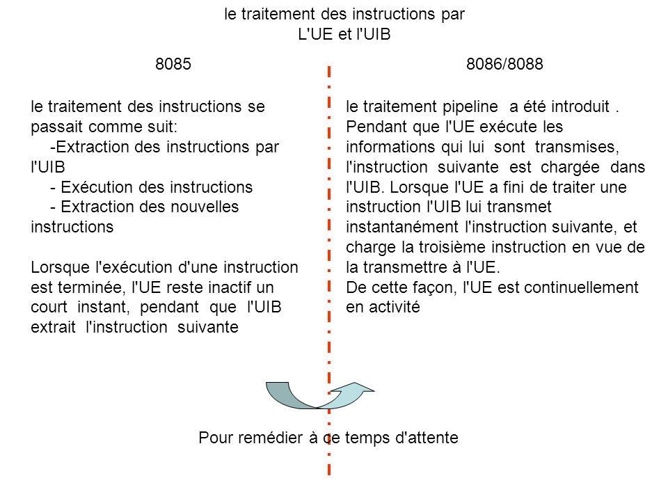 Le registre CS (code segment) : Il pointe sur le segment qui contient les codes des instructions du programme en cours.