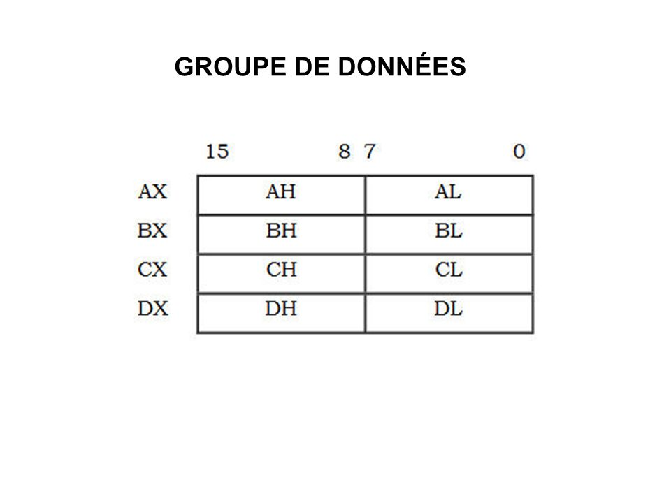 GROUPE DE DONNÉES