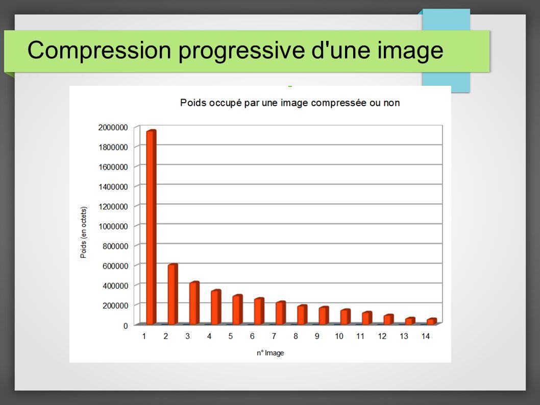 Compression progressive d'une image
