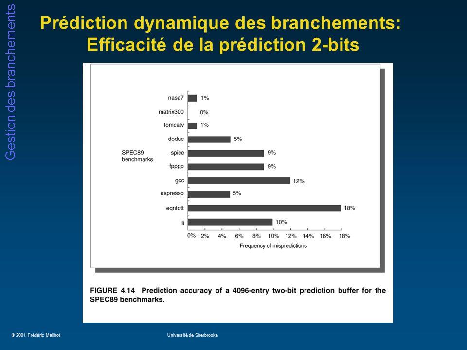 © 2001 Frédéric MailhotUniversité de Sherbrooke Gestion des branchements Prédiction dynamique des branchements: Efficacité de la prédiction 2-bits