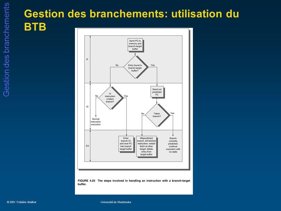 © 2001 Frédéric MailhotUniversité de Sherbrooke Gestion des branchements Gestion des branchements: utilisation du BTB