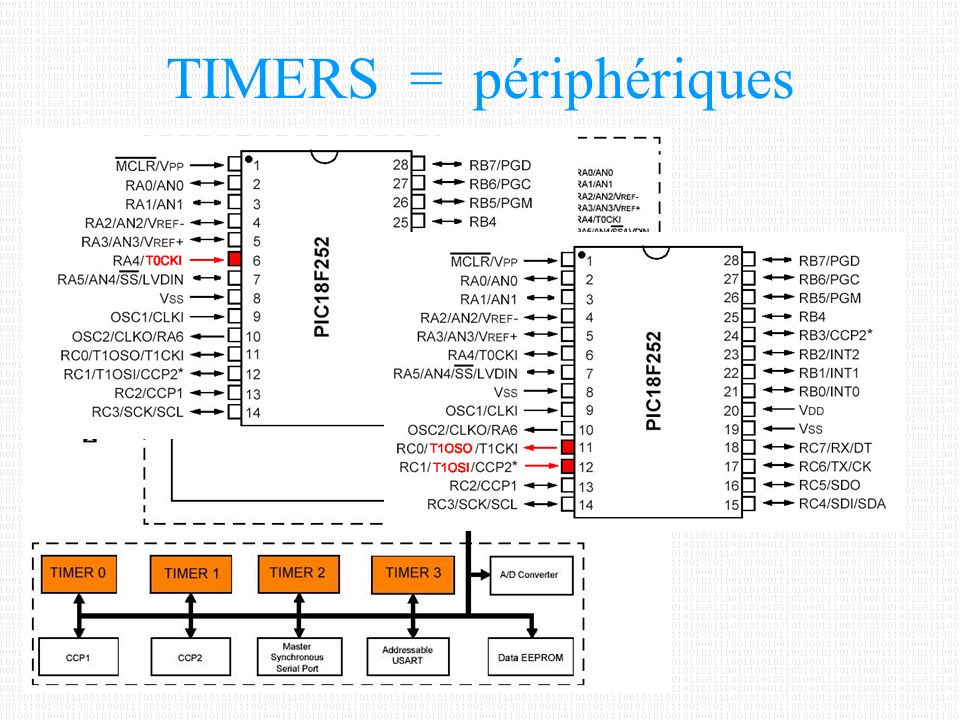 Les TIMERS du PIC18F252 Un TIMER est un compteur dont –la période de l horloge –et le modulo peut être programmés En fin de cycle un drapeau (FLAG) indique la fin du comptage (passage du MAX à 0) Les PIC de la série 18Fxxx disposent de 4 TIMERS