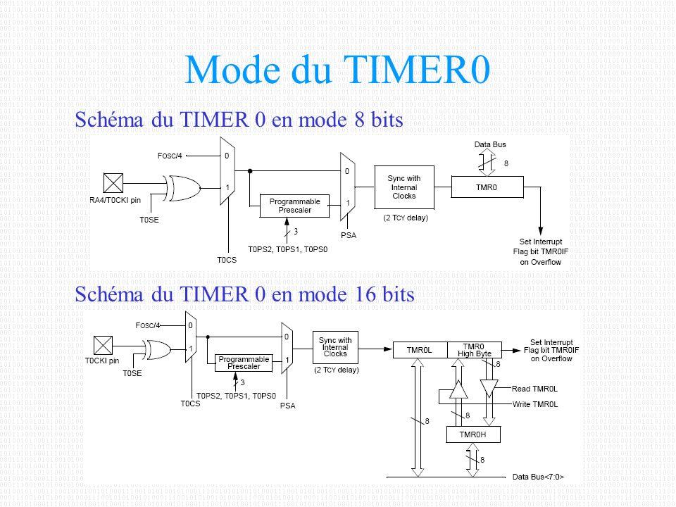 Registres utilisés pour le TIMER0 T0CON Registre de contrôleConfiguration du TIMER 0TMR0H Registre MSB de TIMER 0 en 16 bits ( En mode 8 bits TMR0H devient TMR0 )TMR0L Registre LSB de TIMER 0 en 16 bitsTRISA Registre de direction du port A Si entrée horloge externe du TIMER0 bit 4 à 1